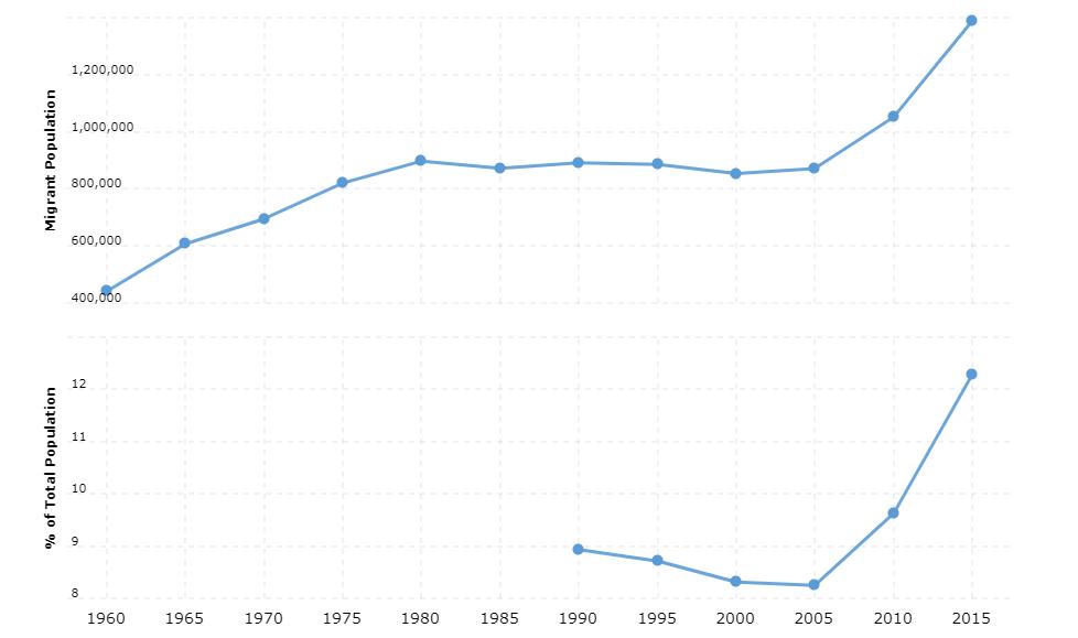 Belgium Immigration Statistics