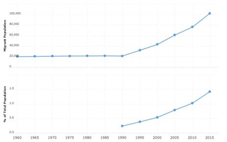 Bulgaria Immigration Statistics