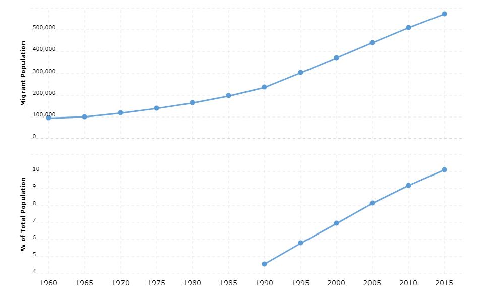 Denmark Immigration Statistics