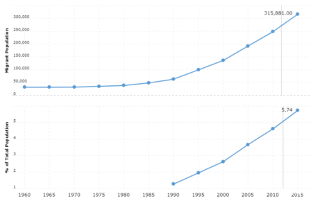 Finland Immigration Statistics
