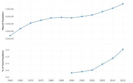 France Immigration Statistics
