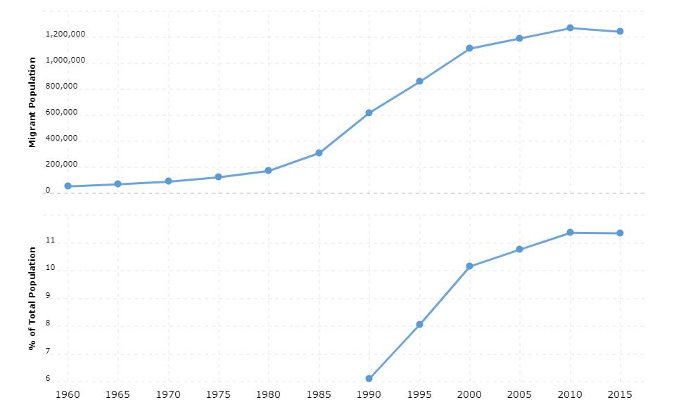 Greece Immigration Statistics