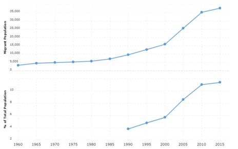 Iceland Immigration Statistics