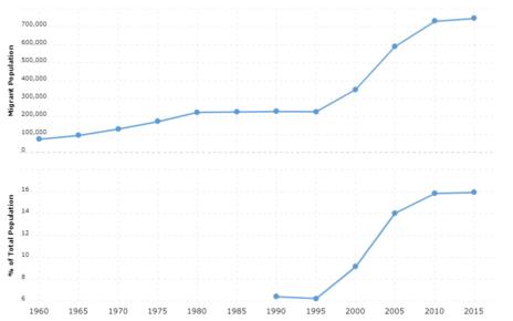 Ireland Immigration Statistics