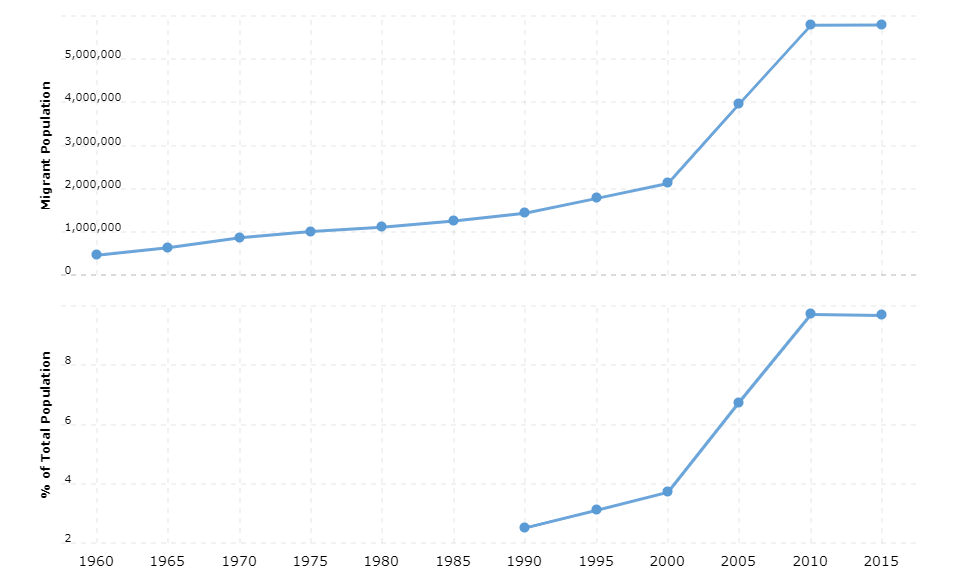 Italy Immigration Statistics