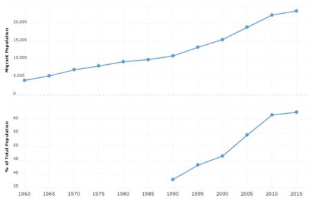 Liechtenstein Immigration Statistics