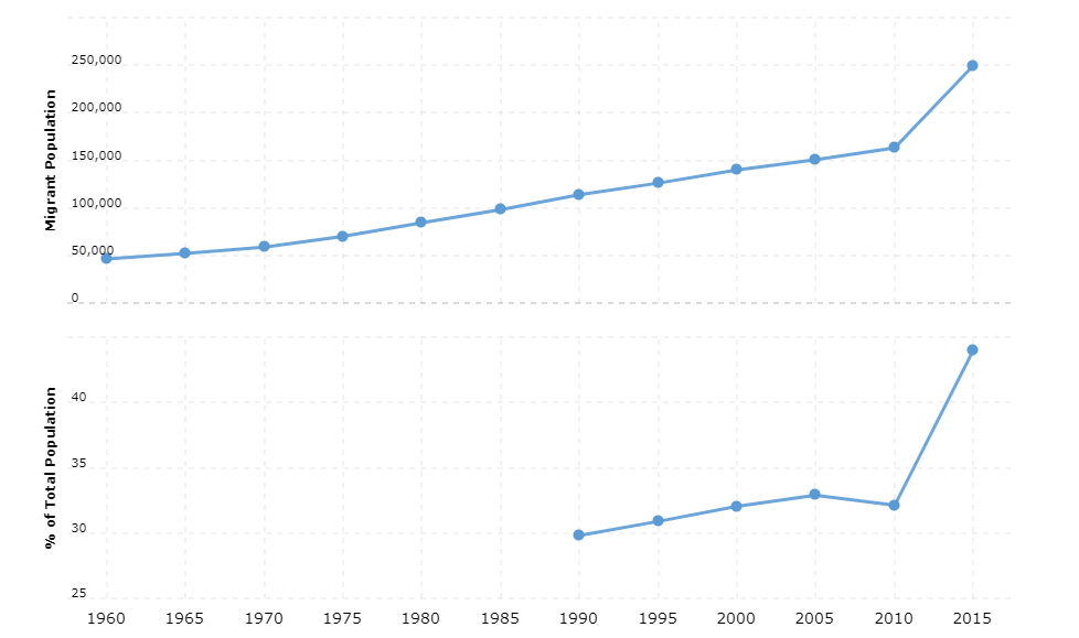 Luxembourg Immigration Statistics