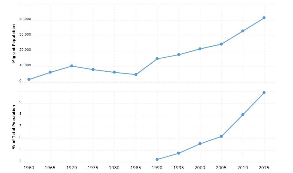 Malta Immigration Statistics