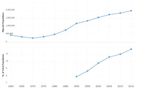 Netherlands Immigration Statistics