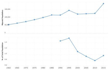 Niger Immigration Statistics