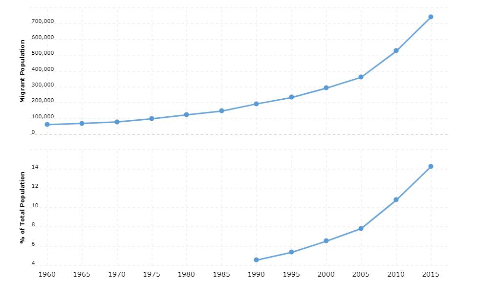 Norway Immigration Statistics