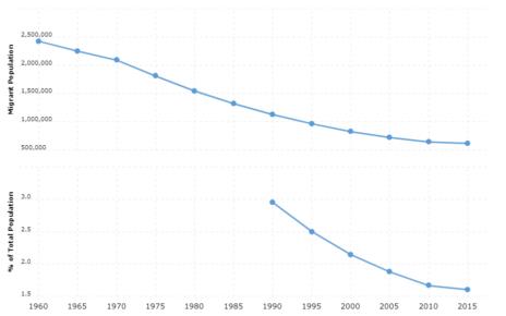 Poland Immigration Statistics