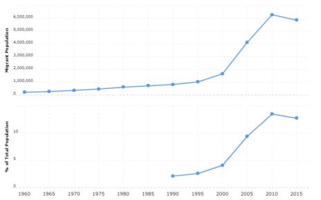 Spain Immigration Statistics
