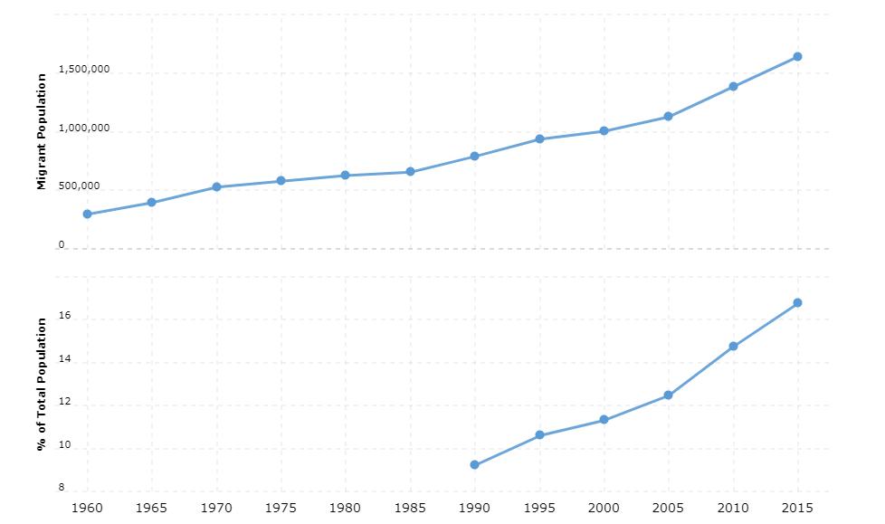 Sweden Immigration Statistics
