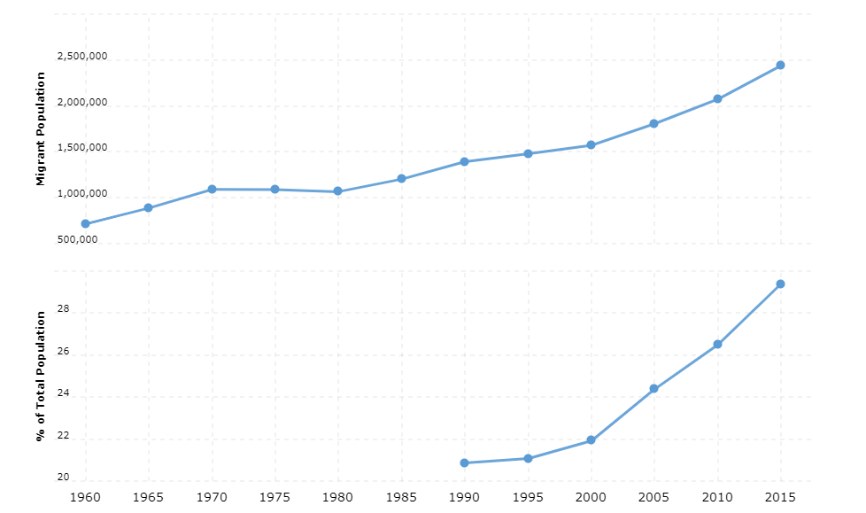 Switzerland Immigration Statistics