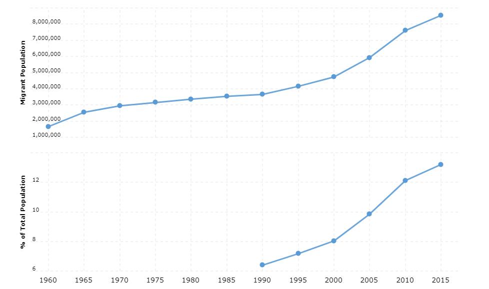United Kingdom Immigration Statistics